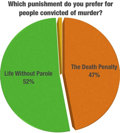 Death Penalty for Minors - Essay - Mike